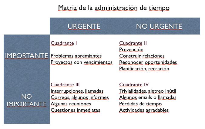 Matriz de administración de tiempo